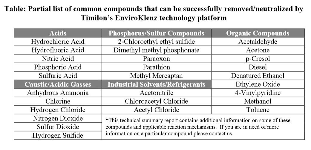 enviroklenz-chemical-destruction-neutralization-table.jpg